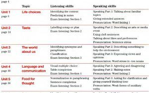 improve your skills listening and speaking